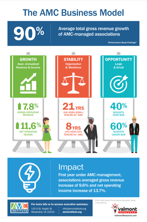 AMC Business Model